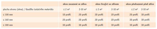Předpis pro použití 2D a 3D začišťovacích profilů